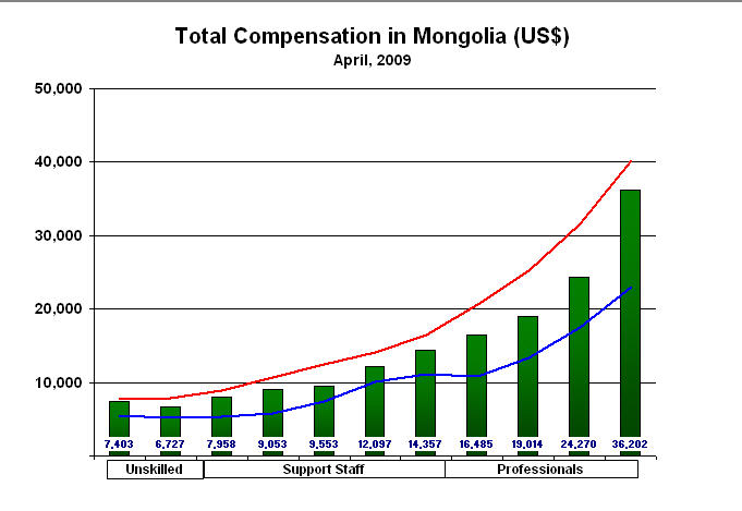 mongolia-pay-ranges